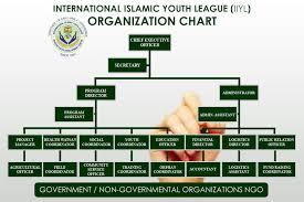 Iiyl Organization Chart