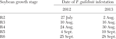 Date Of Cage Installation And Infestation Of Soybean Growth