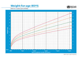 Child Weight Chart As Per Age Height And Weight Chart For Boys By Age Pdf Pdf Format E