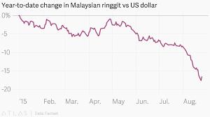 Year To Date Change In Malaysian Ringgit Vs Us Dollar
