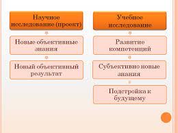 Проектно исследовательская деятельность Рекомендации по созданию презентации