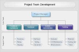 Sample Project Organization Chart Organizational Chart Project Team Development