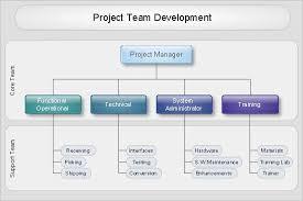 Best Org Chart Software For Mac Organizational Chart Project Team Development