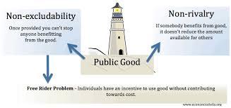 Definition Of Public Good Economics Help
