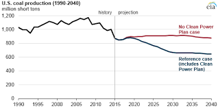 Future Power Sector Carbon Dioxide Emissions Depend On