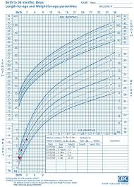 Cdc 2000 Growth Chart Links To Growth Charts For Babies And Children Baby Boys