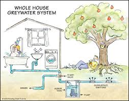 Gray Water System Design Diagram Washroom Design Ideas Plumbing - Home water system design