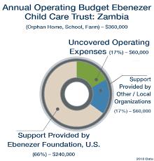 Budgeting Pie Chart Operating Budget Pie Chart 2 The Ebenezer Foundation The