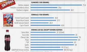 15 Prototypal Sugar Content Chart