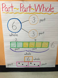 Part Part Whole Chart Part And Whole Anchor Chart Kindergarten Chaos