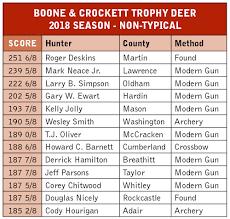 Kentucky Department Of Fish Wildlife Deer Hunting Regulations