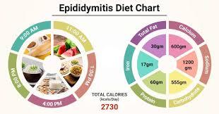 Diet Chart For Epididymitis Patient Epididymitis Diet Chart