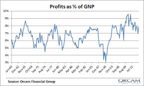 Corporate Profit Margins Chart Why Are Corporate Profit Margins So High Pragmatic Capitalism