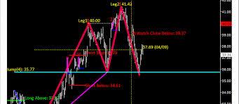 Webinar Of Suri Duddella The Success And Failure Of Chart