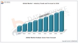 Application Performance Management Global Application Performance Management Market Share