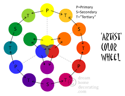 Color Wheel Chart Basic Color Theory