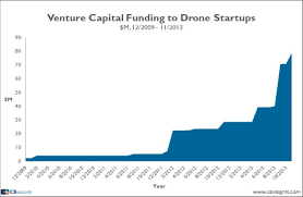 Venture Capital Drone Investment Reaches New Heights Uav Coach