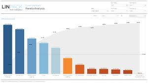 Distribution Chart Tableau Linpack For Tableau Business Dashboard Template