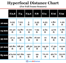 Hyperfocal Distance How To Keep Both Foreground And