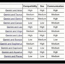 75 Disclosed Pisces And Gemini Compatibility Chart