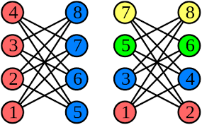 Graph theory gives us, both an easy way to pictorially represent many major mathematical results we'll focus on the graph parameters and related problems. Graph Coloring Wikiwand