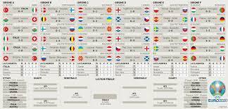 Europei 2021, gli ottavi di finale: subito Inghilterra-Germania e  Belgio-Portogallo