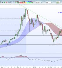 Bitcoin Chart Analysis Bitcoin Chart Analysis Btc Price Soars On Technical