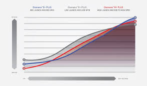 Golf Shaft Stiffness Chart Golf Geeks How The Shaft Affects Performance