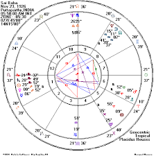 Sai Baba Astrological Birth And Death Charts Cerena
