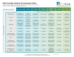 Ira Distribution Chart Retirement Plan Rollover Chart Account Transfer Conversion