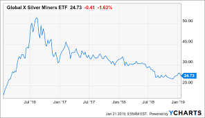 Fare Stock Chart Top Silver Stocks For 2019 Global X Silver Miners Etf