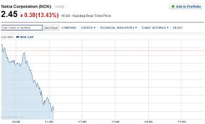 Nokia Stock Quote