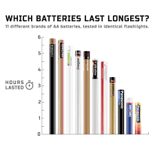 Duracell Battery Chart 11 Different Brands Of Aa Batteries Tested In