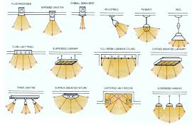 different lighting fixtures. High Tech Types Of Lighting Fixtures Lecture Notes INTRODUCTION TO INTERIOR ARCHITECTURE Course Different