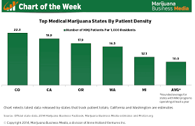 Chart Of The Week Top 5 Medical Marijuana States By Patient