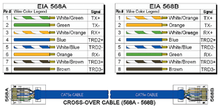 eia tia b rj wiring scheme images b rj pinout cat  cat 6 wiring diagrams 568a vs 568b cat get image about