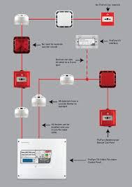 t8 2 zone 2 wire fire alarm panel (t8 2) Addressable Fire Alarm System Diagrams profyre t8 2 zone 2 wire fire alarm panel (t8 2) addressable fire alarm system wiring diagram