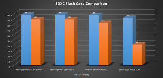 Samsung Evo Plus 128gb Microsdxc Card Review Performance