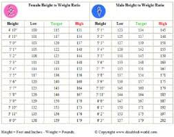 Weight Against Height Chart Height Vs Weight Chart