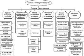 Реферат Мотивы корпоративных слияний и поглощений международный  Рисунок 1 Классификация типов слияний и поглощений компаний