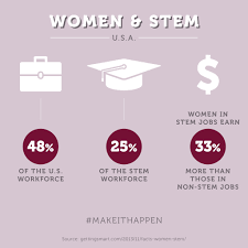 we need women in stem careers discover monsanto international womens day v11 monpurple pm stem