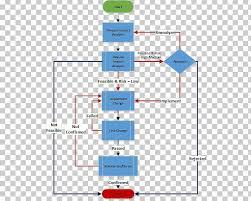 Change Management Process Flow Diagram Change Request Change