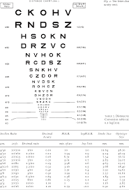 Standardized Measurement Of Visual Acuity Semantic Scholar