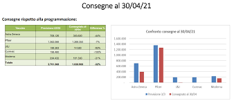 Calendario vaccinazioni coronavirus Covid-19 Veneto