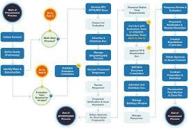 Construction Rfi Process Flow Chart Procurement Process Flow Chart In Construction