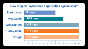 Cold Symptoms Vs Flu Symptoms Chart Common Cold Community Antibiotic Use Cdc
