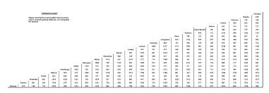Distance Chart Travel Zambia