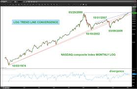 Nasdaq Trend Line Converging With 2000 High Breakout Coming