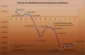 Penny Chart 2015 Penny Profitable Chart Graph