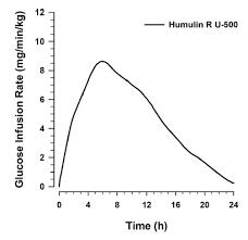 U500 Insulin Conversion Chart Humulin R U 500 Kwikpen Insulin Human Injection For